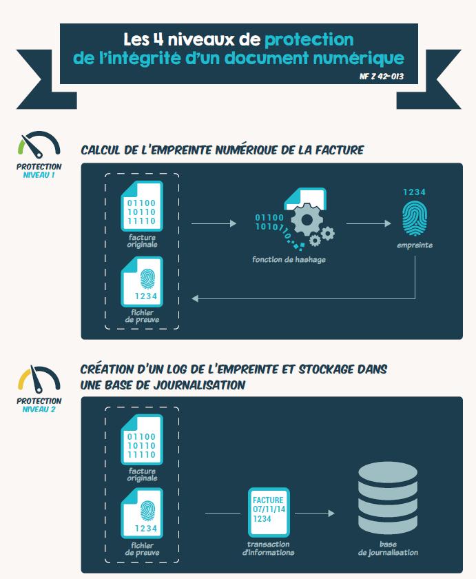 la protection de l'intégrité d'un document numérique