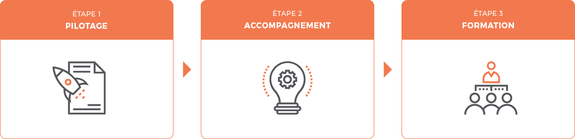 Locarchives : accompagnement
