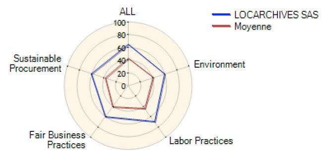Locarchives : développement durable et RSE